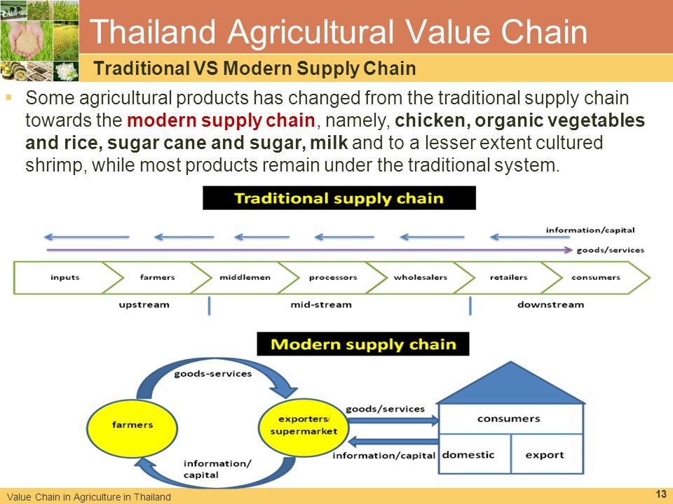 "supply chain analysis of chicken in Mozambican chicken industry, related analysis,  poultry – like other produce "" down"" the value chain – has a strong indirect effect on employment for every."
