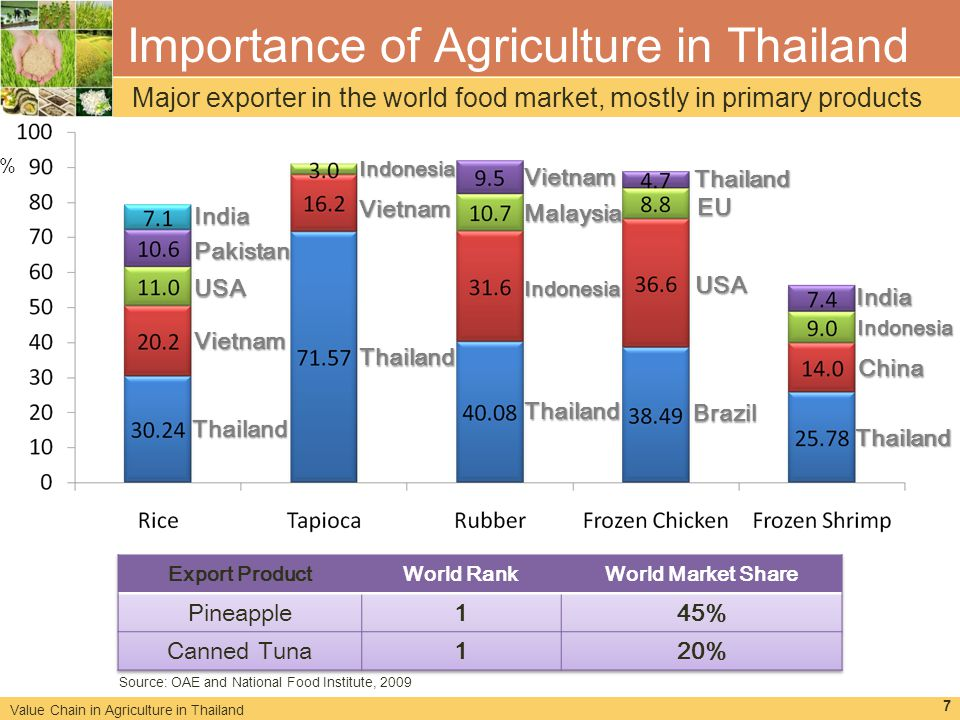 "importance of agriculture in economy Economic importance of agriculture for sustainable development and poverty reduction: the case study of vietnam 1 economic and policy context 1 vietnam""s rapid economic and social development in the past quarter century has few parallels in  economic transformation 6 agricultural progress has also been the hallmark of economic success."