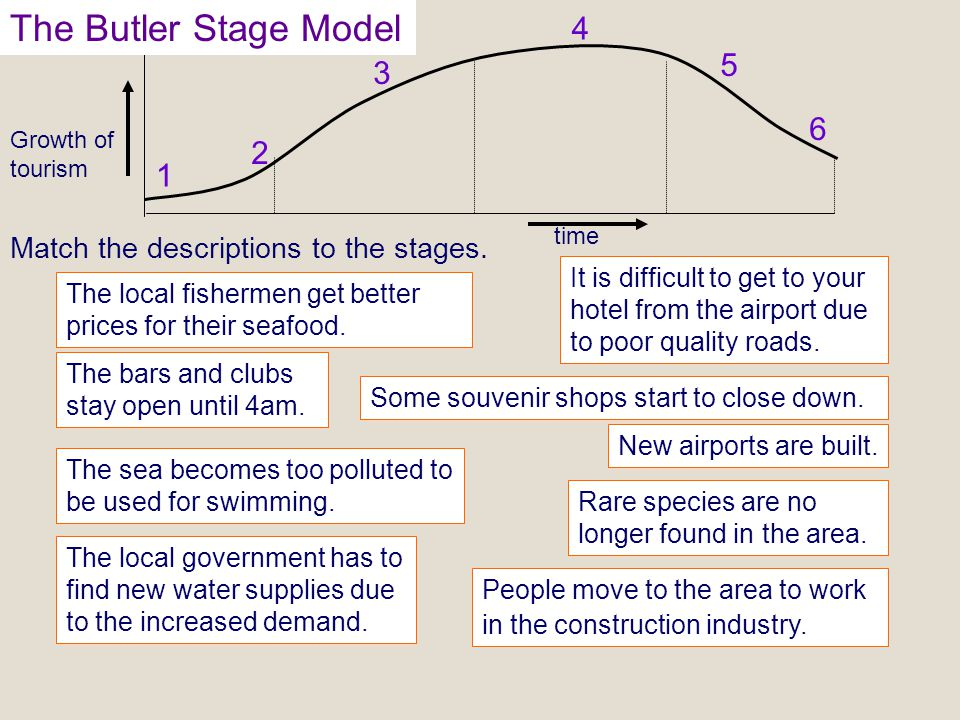 geography the butler model Aqa geography a - revision guide – paper 2 – human geography remember that the questions you answer are 1 population– all 25 marks 4 the development gap– all 25 marks.
