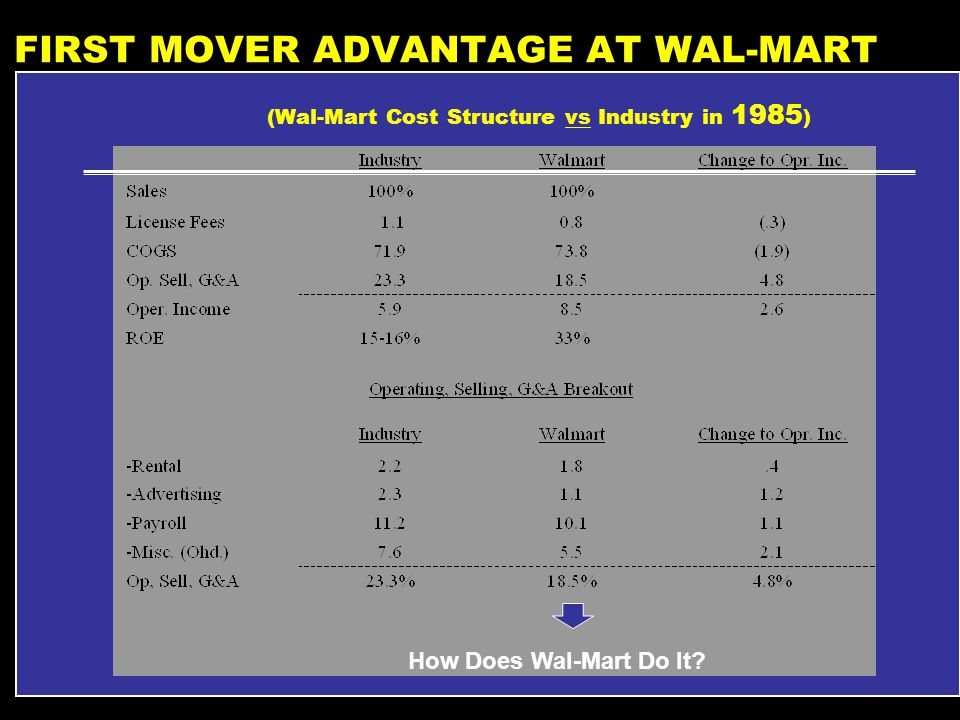 wal mart stores discount operations harvard business school In 2017 wal-mart was still the world's largest company, with over $480 billion in annual revenue and operations in 28 countries although it had mostly vanquished its rival discount retailers in the us, it was struggling to find the right growth strategy facing a mature us market, it had looked to international sales as an.