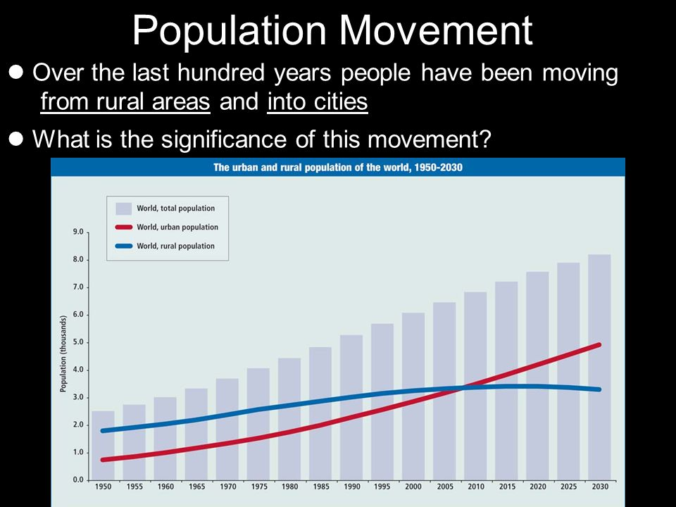 Population Movement Over the last hundred years people have been moving from rural areas and into cities.