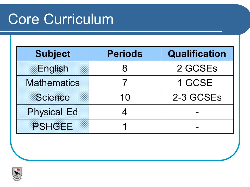 Core Curriculum Subject Periods Qualification English 8 2 GCSEs