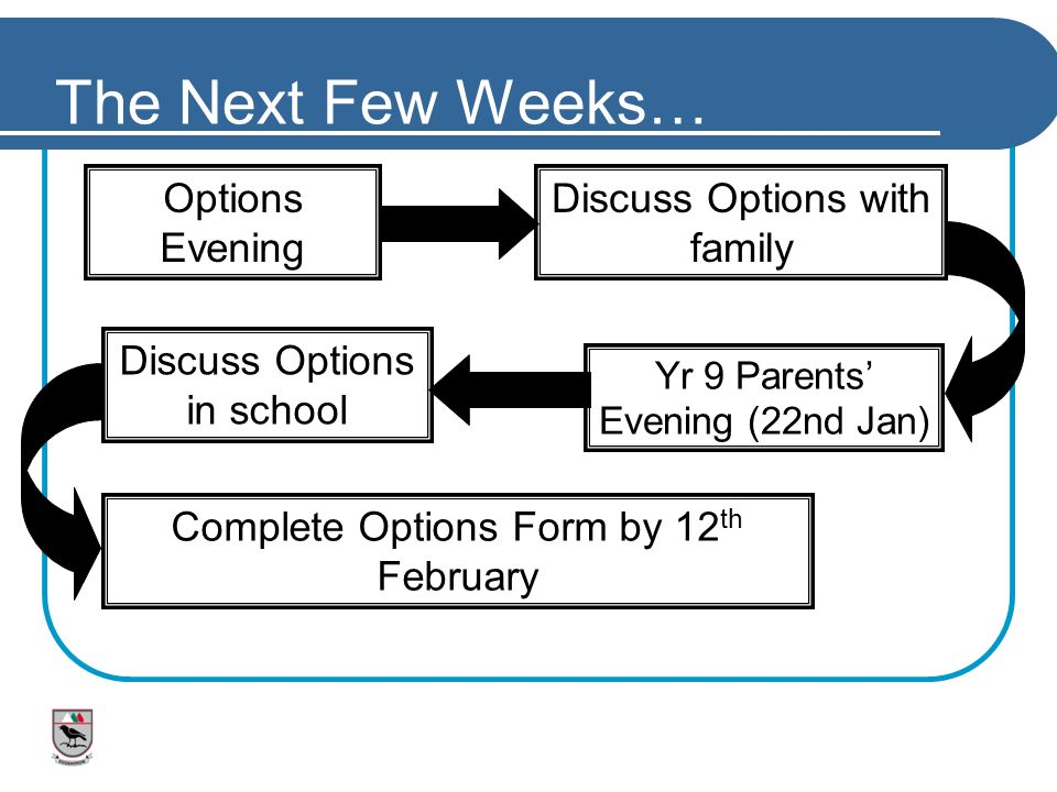 The Next Few Weeks… Options Evening Discuss Options with family