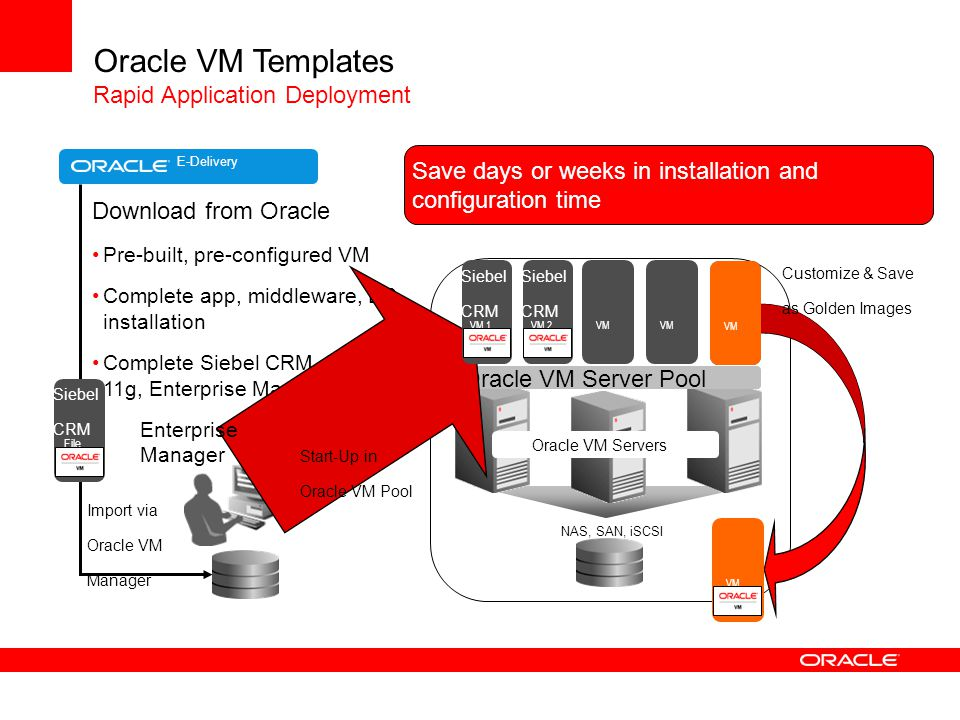 download oracle vm templates - virtualization management strategy ppt download