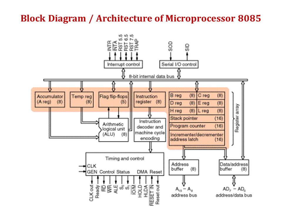 Microprocessor ppt video online download for Architecture 8085 diagram