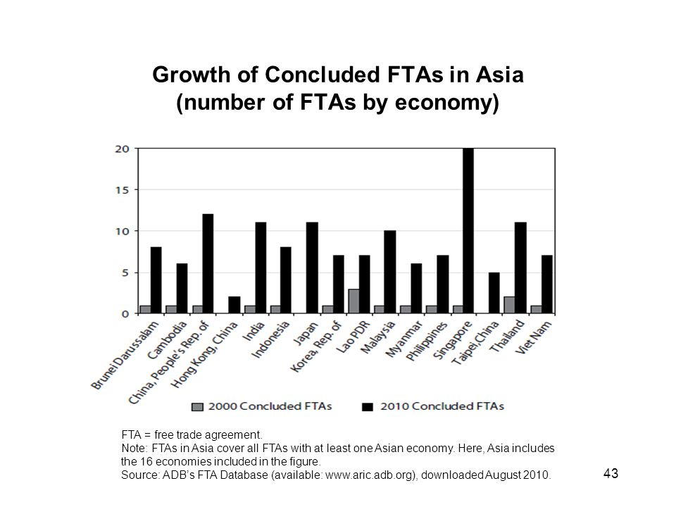 Eae regional integration towards one asia ppt download growth of concluded ftas in asia number of ftas by economy platinumwayz