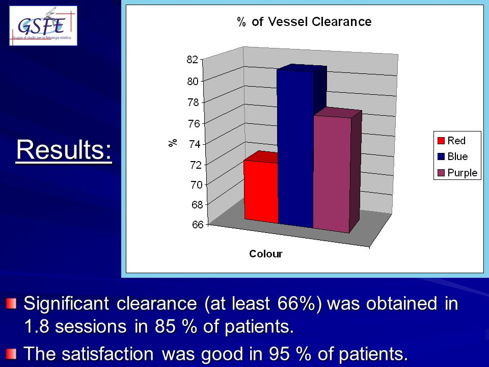 Results: Significant clearance (at least 66%) was obtained in 1.8 sessions in 85 % of patients.