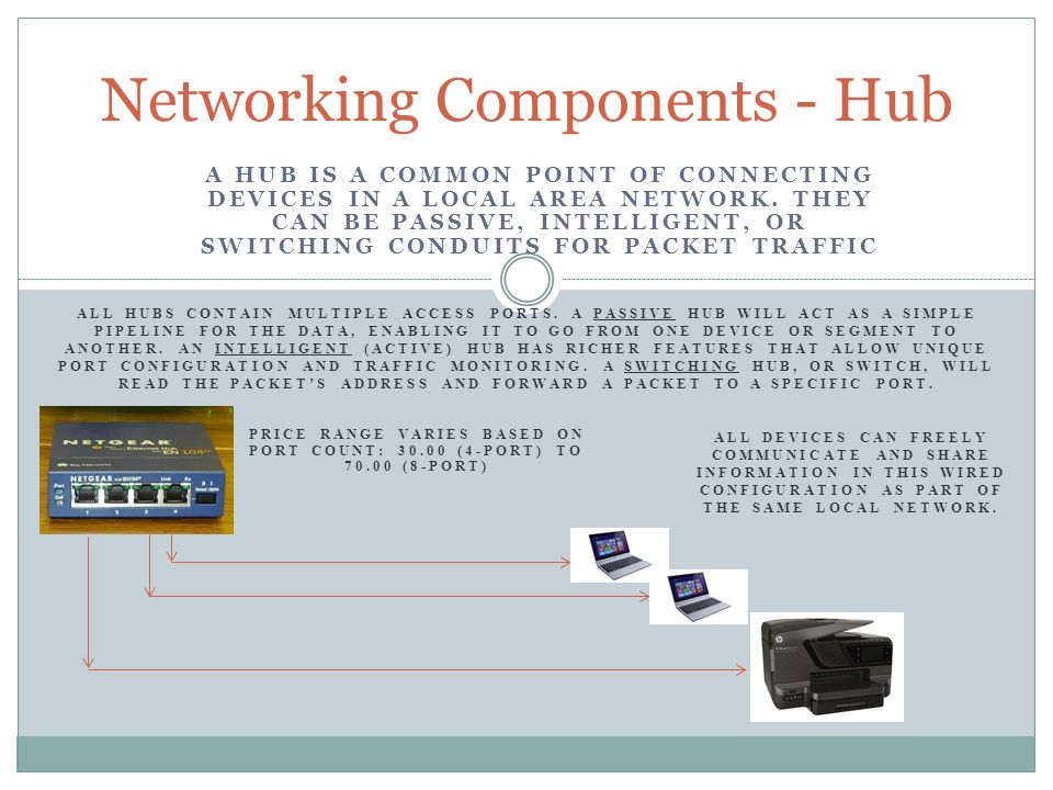 Networking Components - Hub
