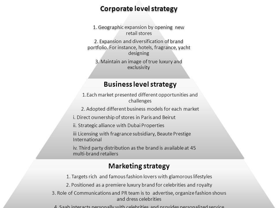 Marketing Strategies Fashion