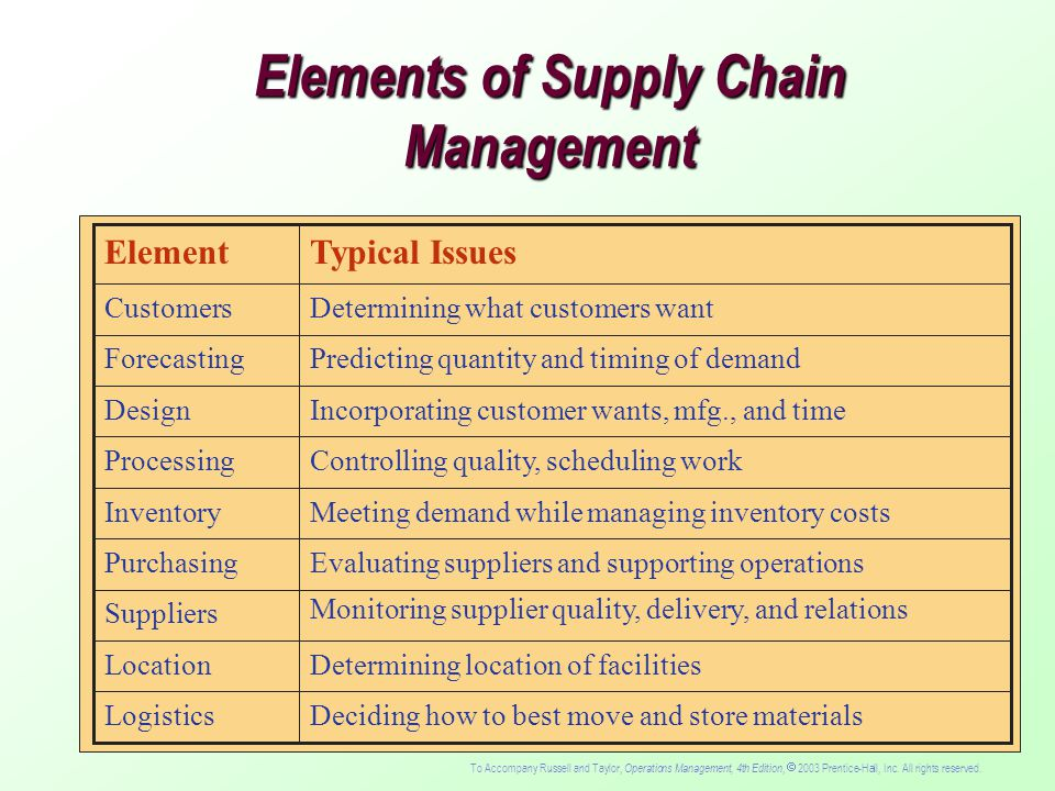 an analysis of the elements of the supply chain management Supply chain risk and reward  the supply chain management  discover the key elements of a comprehensive supply chain risk management strategy.