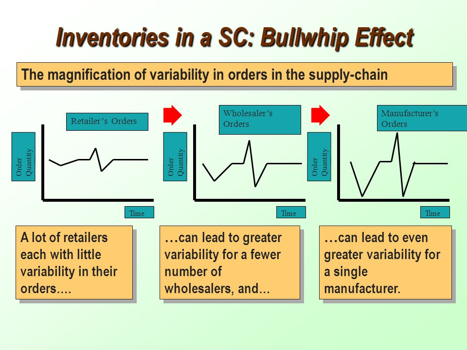 inventory management bullwhip effect The bullwhip effect occurs in a supply chain because buyers for a business overreact to fluctuation in customer demand inventory management processes.