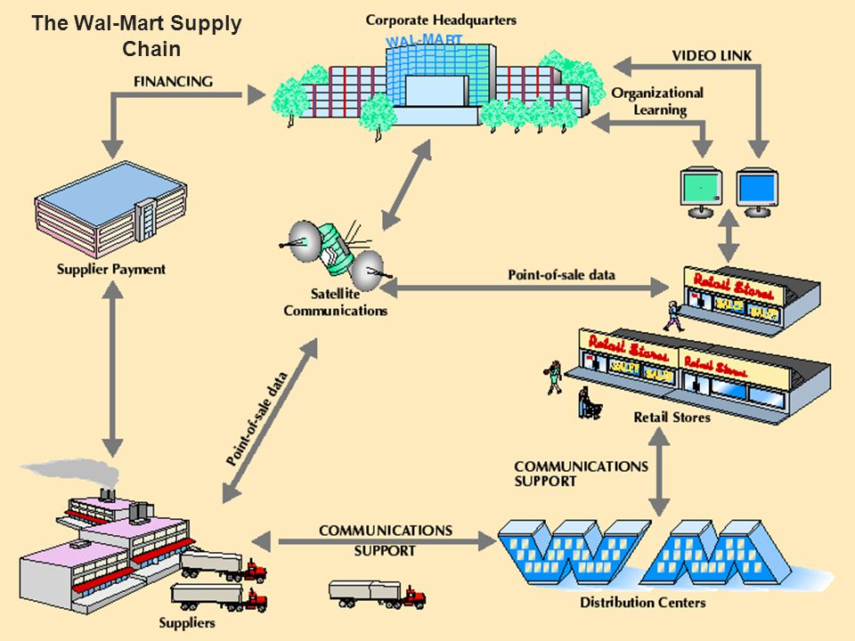 walmart s supply chain Although primary responsibility for compliance with walmart's standards for suppliers rests with the supplier, one way in which we drive a responsible supply chain is by identifying areas where walmart can leverage its size and influence to assist its suppliers in making a positive and lasting impact on the people and communities from which they source.