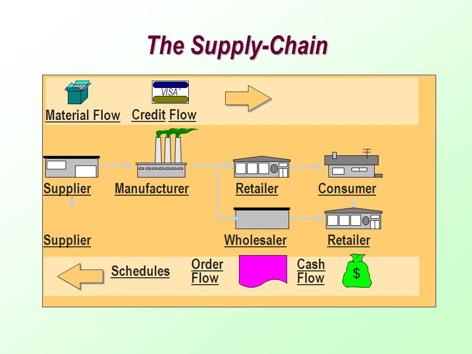 Supply Chain Management Ppt Download