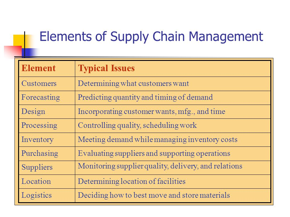 logistics supply chain management and materials Certified logistics & supply chain management professional (l&scm) infonet institute this course is informed by the very latest academic research and provides you with an in-depth understanding of logistics & supply chain management, procurement, warehousing, total quality management, freight forwarding and shipping, inventory planning and .