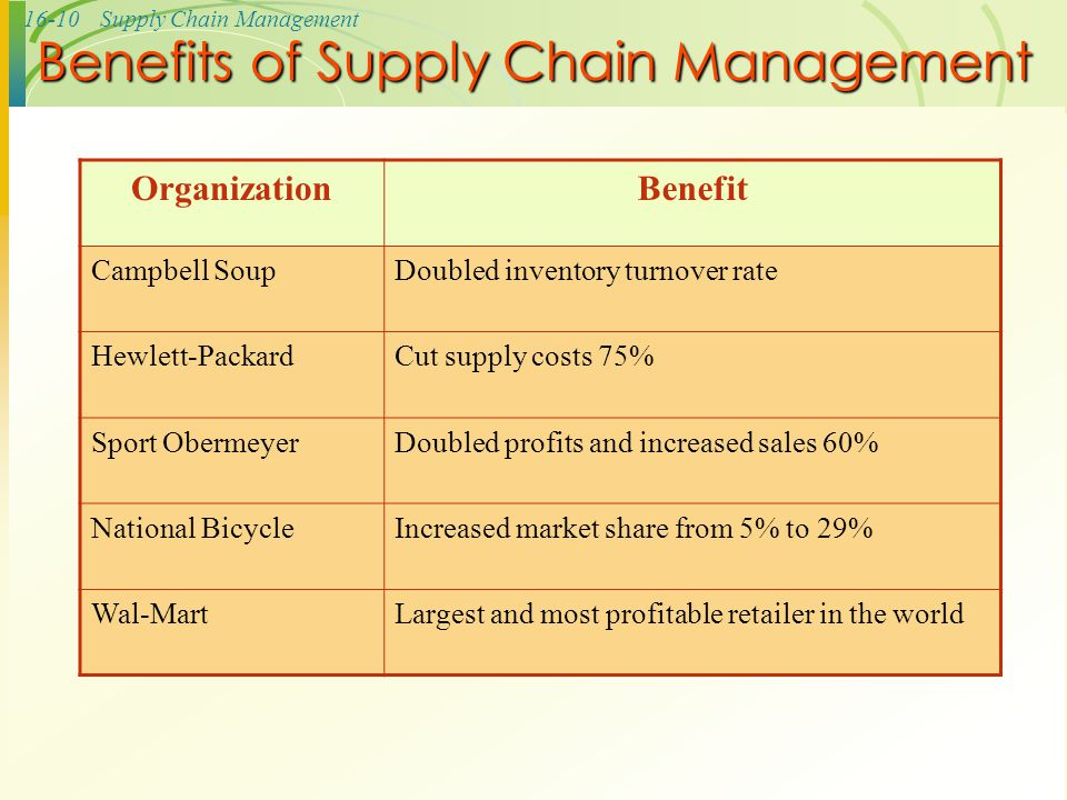 supply chain process sport obermeyer forecasting Practical implications: for weather related products such as sporting goods and  equipment  postal code these operations and supply chain related  transactions data  in the decision making processes, in order to better anticipate  demand variability  fisher, m, hammond, j, obermeyer, w, & raman, a ( 1997.