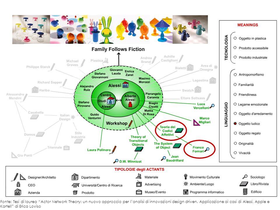 Fonte: Tesi di laurea Actor Network Theory: un nuovo approccio per l'analisi di innovazioni design driven.