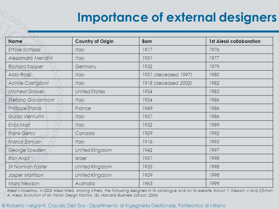 Importance of external designers