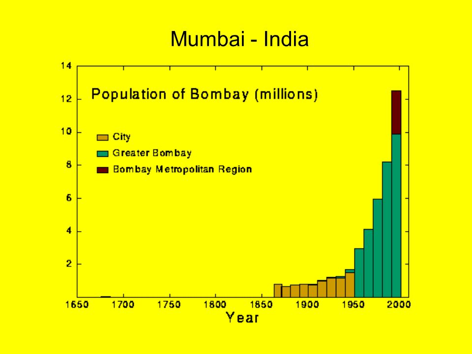 mumbai ledc presentation The atomic energy establishment was set up at trombay, near mumbai, in 1957   however, strong local opposition led the west bengal government to reject.