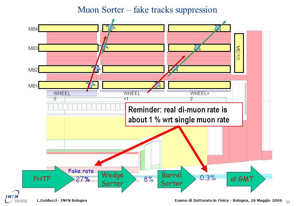 Muon Sorter – fake tracks suppression