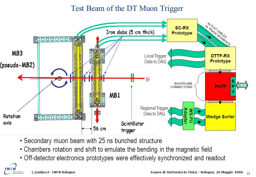 Test Beam of the DT Muon Trigger