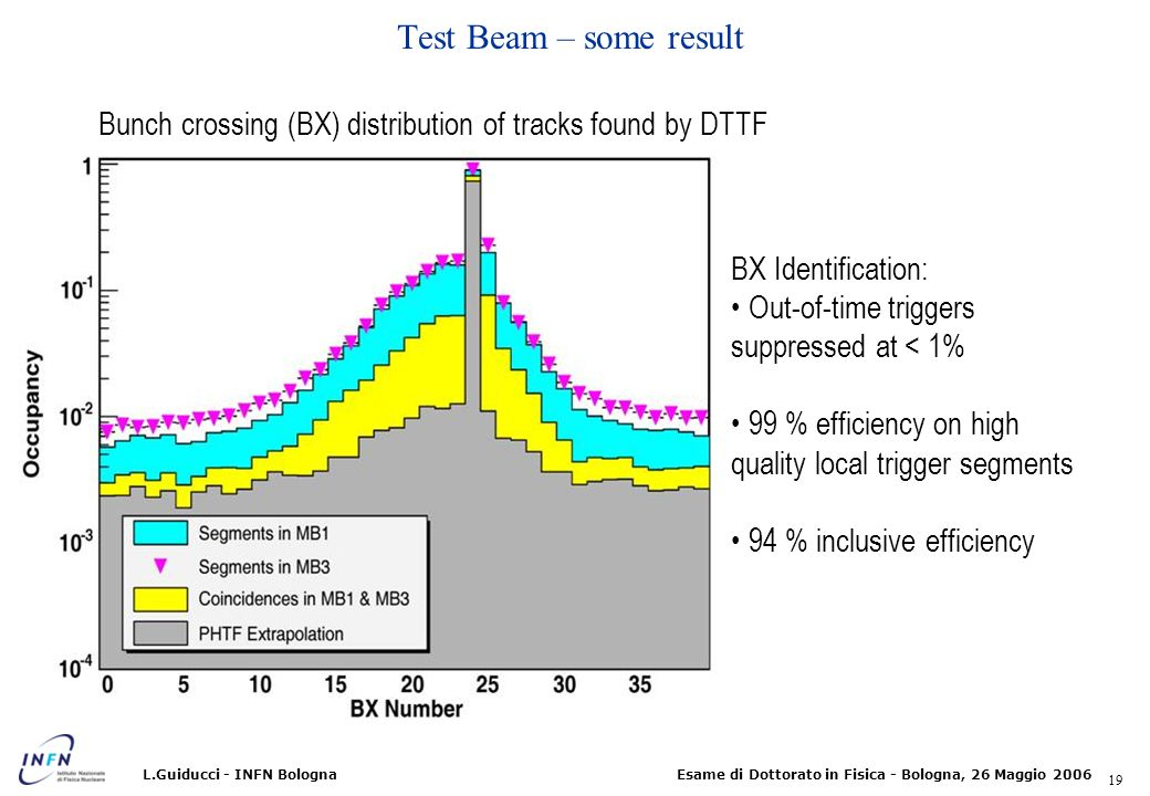 Test Beam – some result Bunch crossing (BX) distribution of tracks found by DTTF. BX Identification: