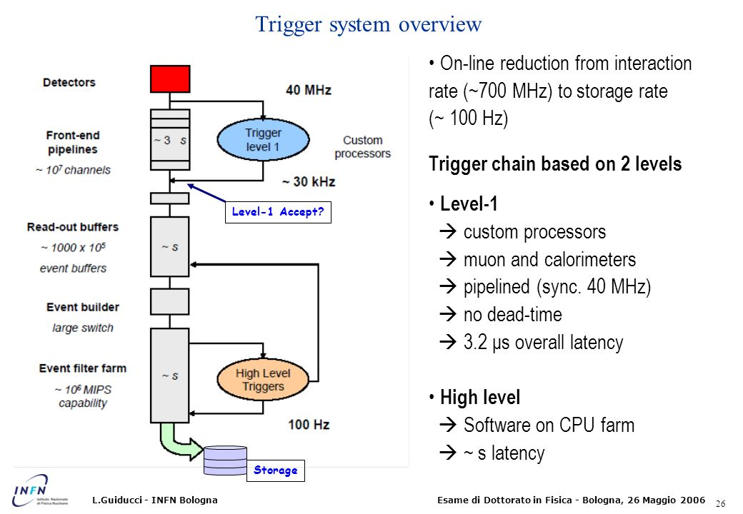 Trigger system overview