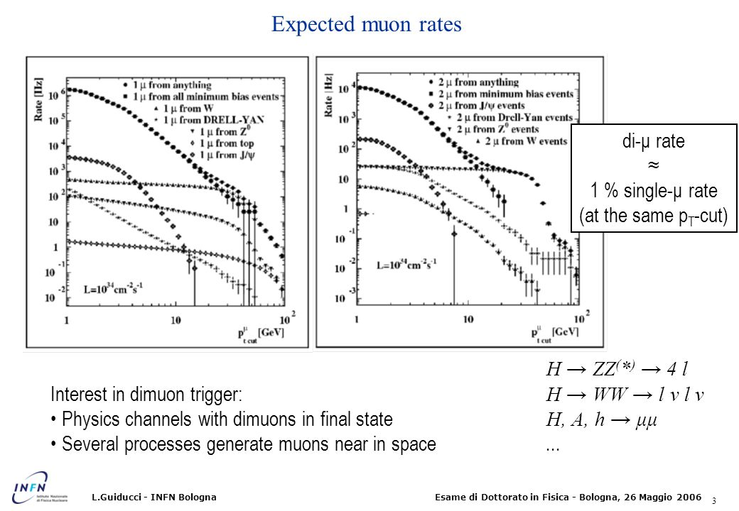 Expected muon rates di-μ rate ≈ 1 % single-μ rate (at the same pT-cut)