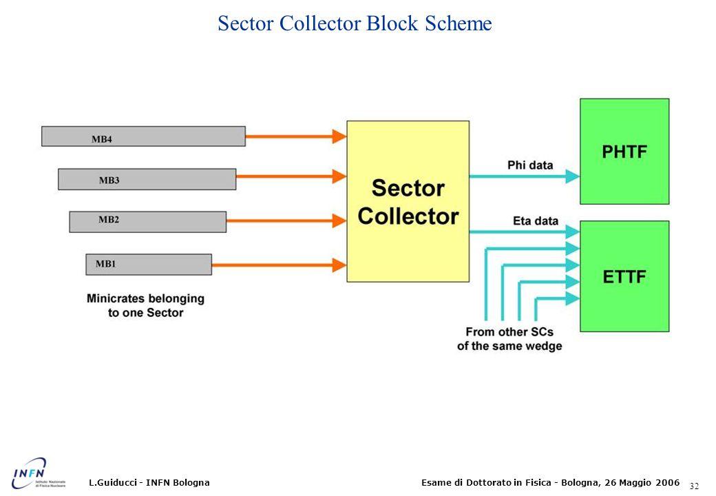 Sector Collector Block Scheme