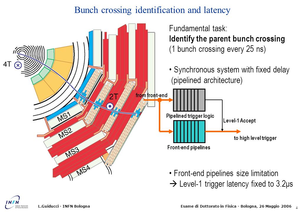 Bunch crossing identification and latency