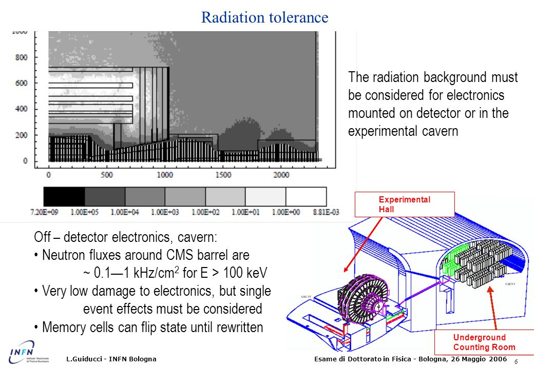 Radiation tolerance The radiation background must be considered for electronics mounted on detector or in the experimental cavern.