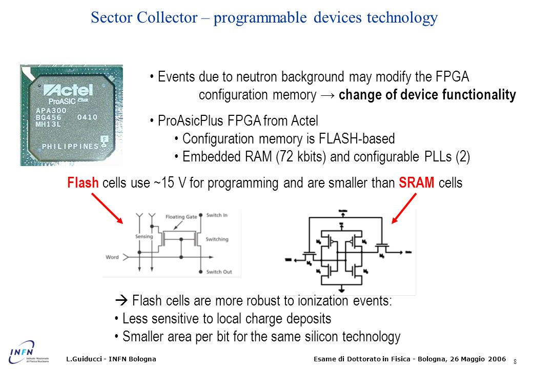 Sector Collector – programmable devices technology
