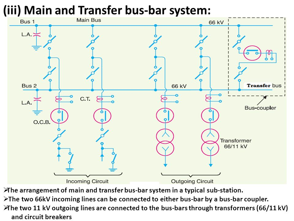 Unit 3 substations ppt download iii main and transfer bus bar system ccuart Gallery