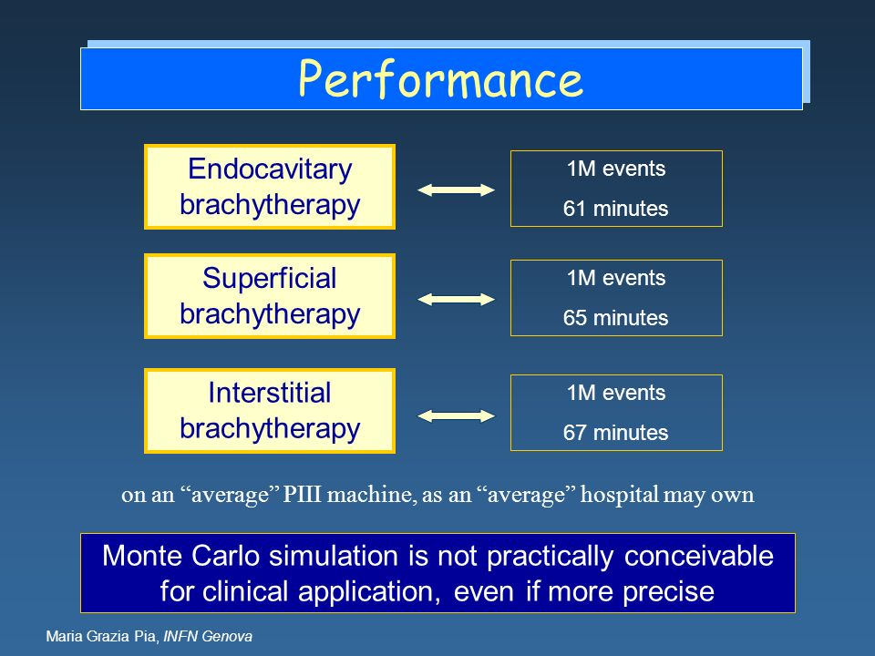 Performance Endocavitary brachytherapy Superficial brachytherapy