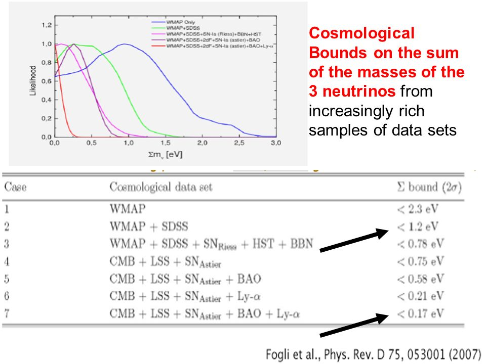Cosmological Bounds on the sum of the masses of the 3 neutrinos from increasingly rich samples of data sets
