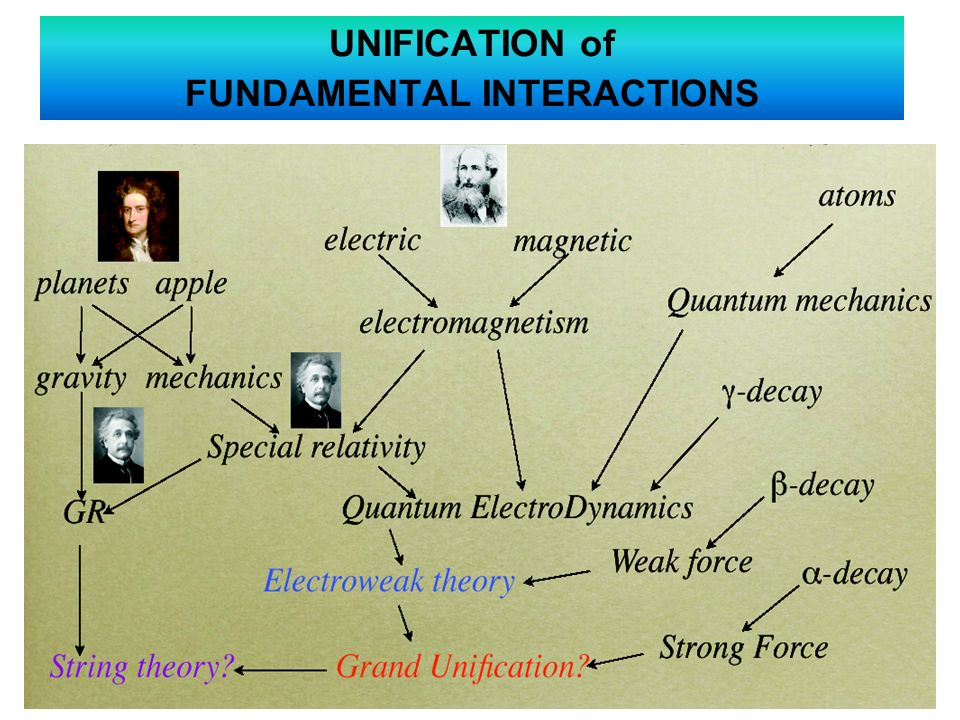 UNIFICATION of FUNDAMENTAL INTERACTIONS