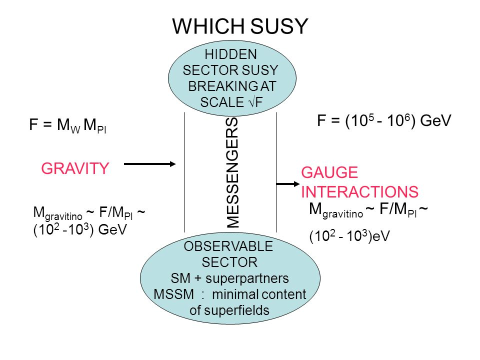 WHICH SUSY F = ( ) GeV F = MW MPl MESSENGERS GRAVITY