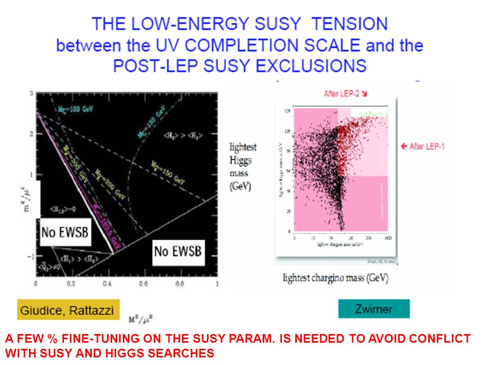 A FEW % FINE-TUNING ON THE SUSY PARAM