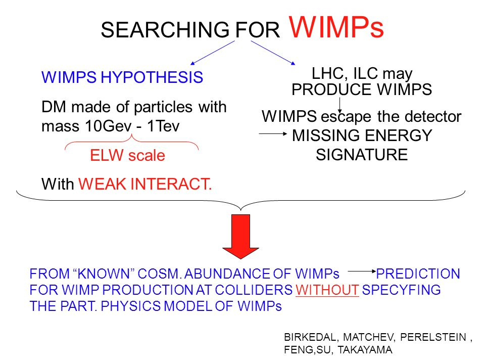 WIMPS escape the detector MISSING ENERGY SIGNATURE