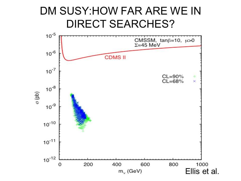 DM SUSY:HOW FAR ARE WE IN DIRECT SEARCHES