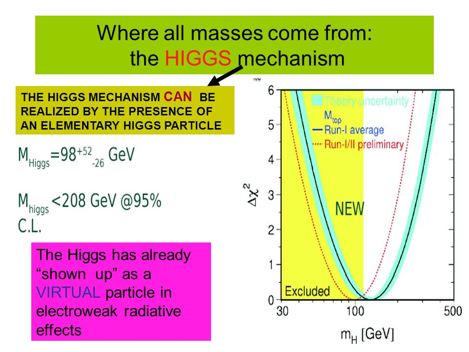 Where all masses come from: the HIGGS mechanism