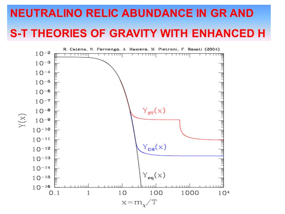 NEUTRALINO RELIC ABUNDANCE IN GR AND