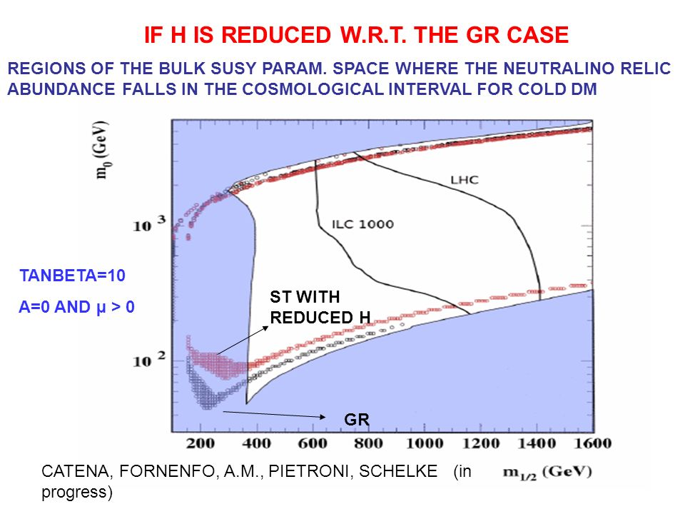 IF H IS REDUCED W.R.T. THE GR CASE