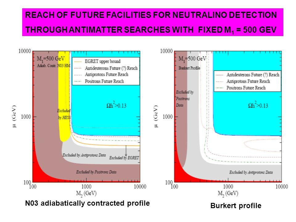 REACH OF FUTURE FACILITIES FOR NEUTRALINO DETECTION