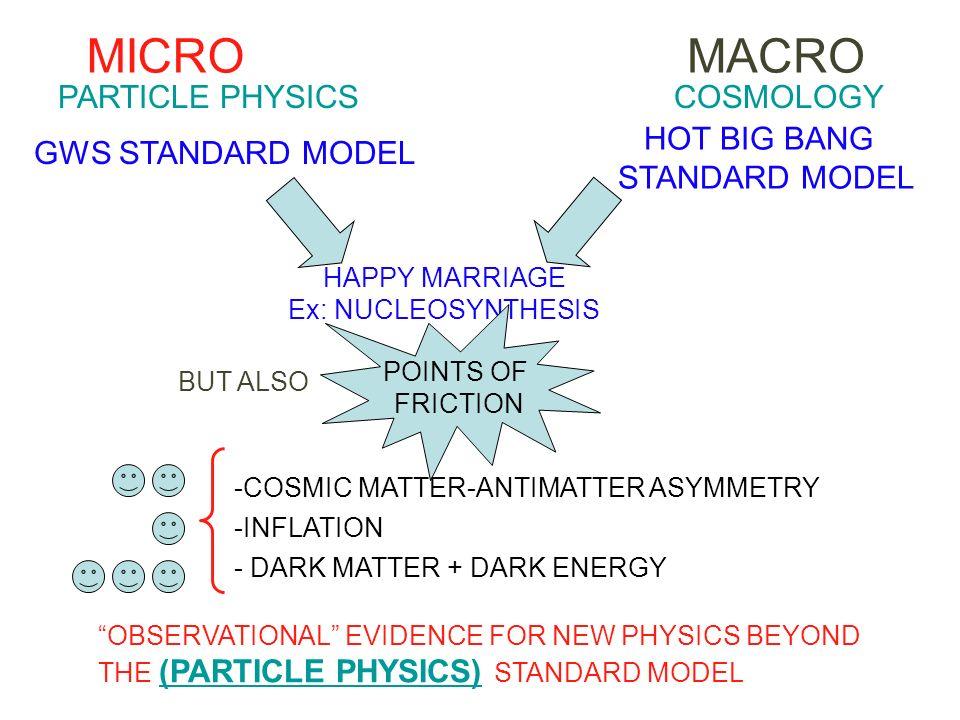 MICRO MACRO PARTICLE PHYSICS COSMOLOGY HOT BIG BANG STANDARD MODEL