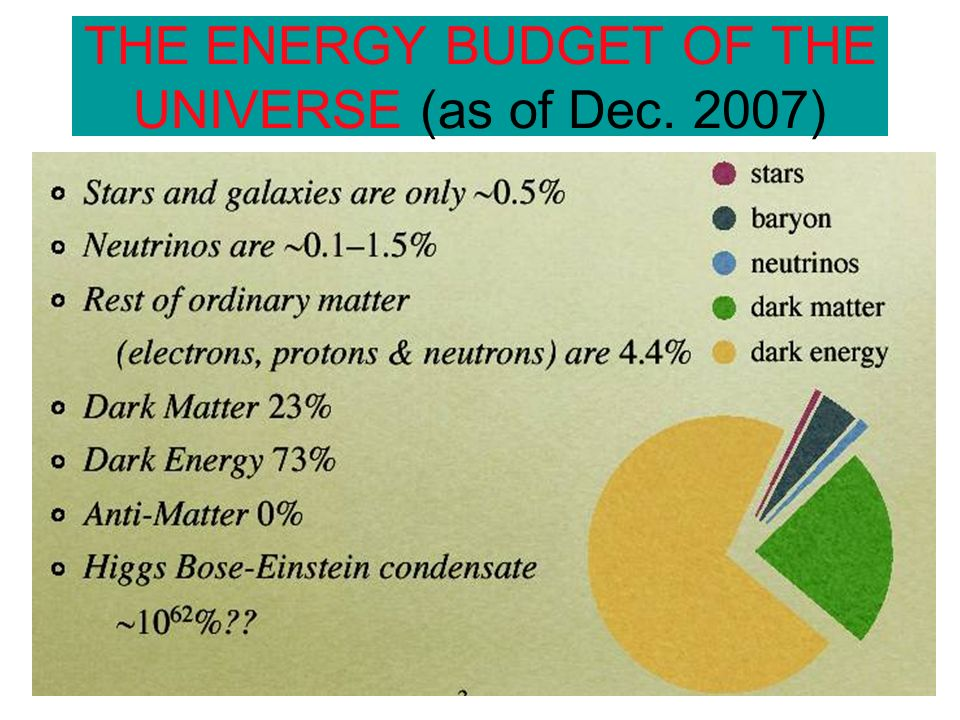 THE ENERGY BUDGET OF THE UNIVERSE (as of Dec. 2007)
