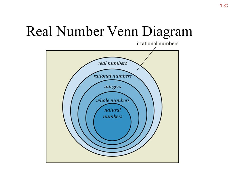 1 Fundamental Concepts of Algebra 1.1 Real Numbers - ppt ...