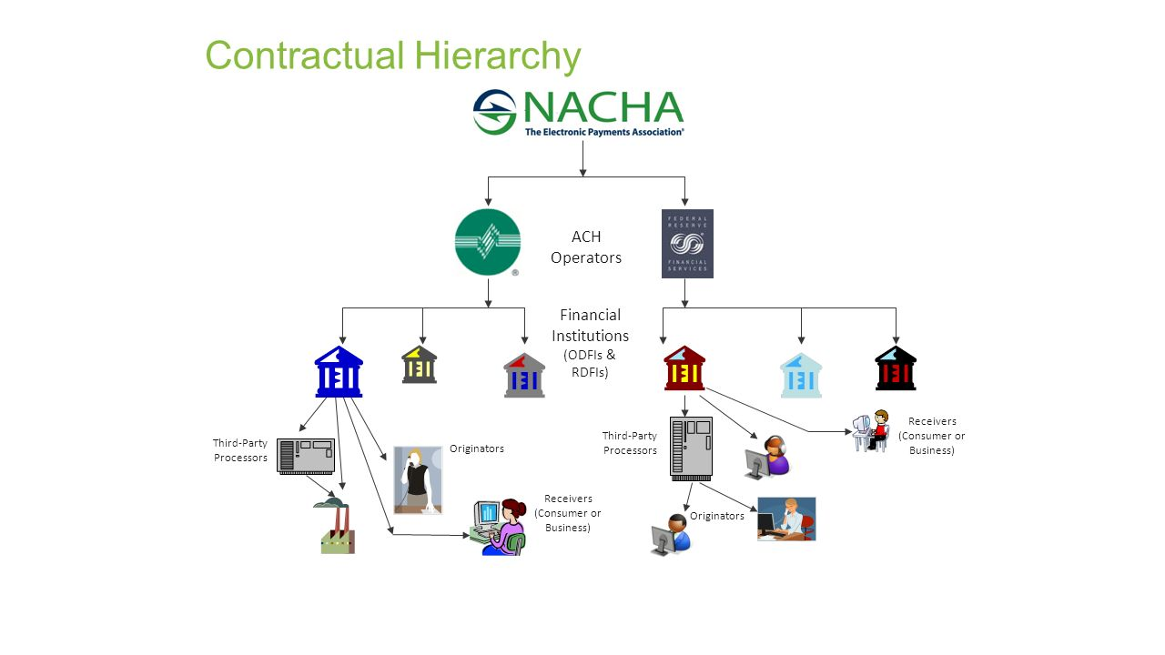 Bcac ach risk management ppt video online download 9 contractual hierarchy pooptronica