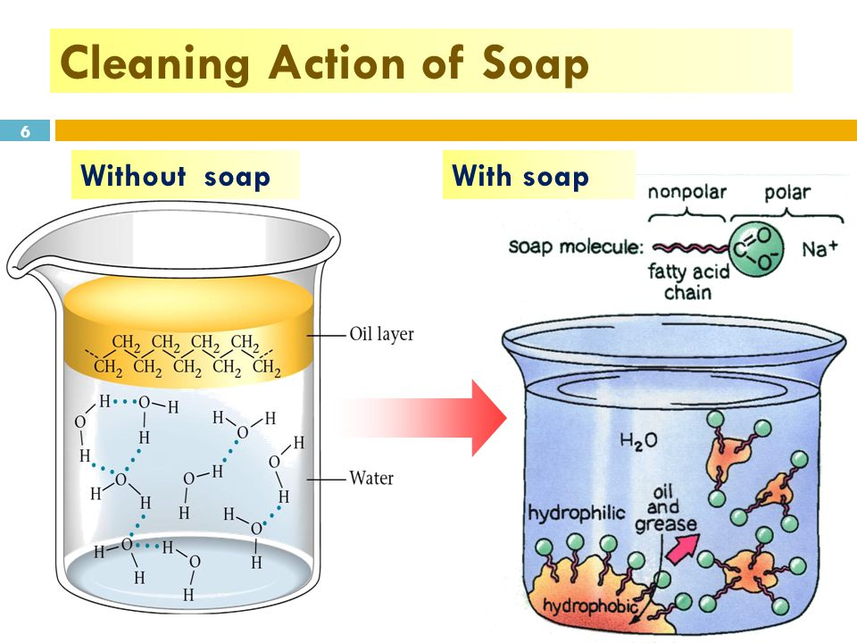 Soap And Detergents Manufacture Ppt Video Online Download