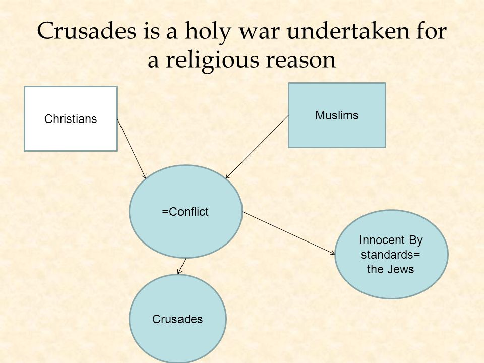 Crusades is a holy war undertaken for a religious reason