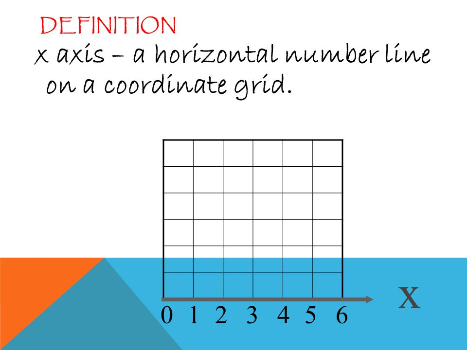 Multiply using the grid method. - ppt download X Axis Definition